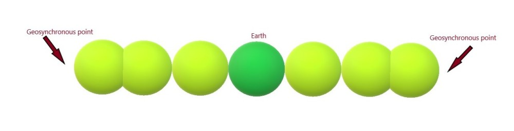 all the earths